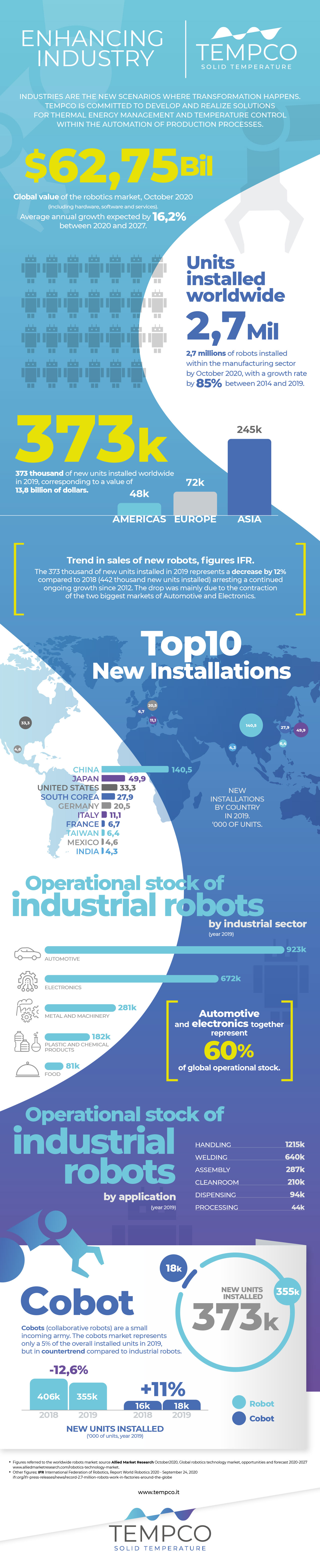 Infographic - Enhancing industry