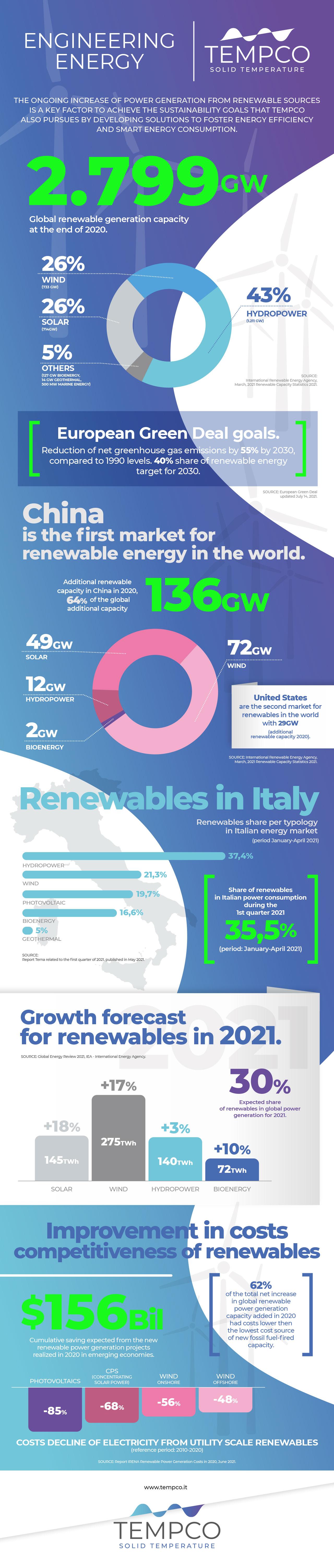 Infographic - Engineering Green
